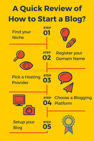 Quick Review: How to Start a Blog?