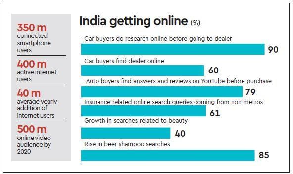 Indians Search queries online