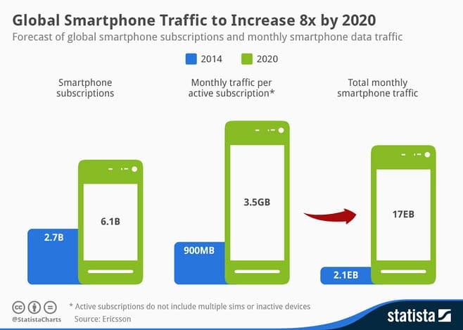 Global Smartphone Traffic and Digital Marketing Scope