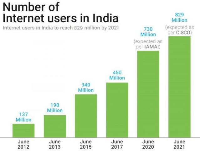 Internet users statistics in India