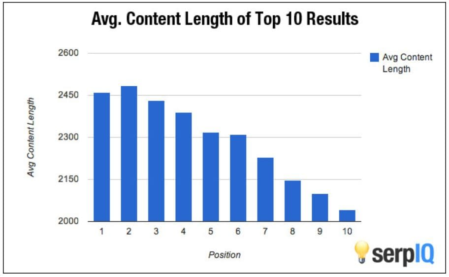 Average Content Lenght of SERP results